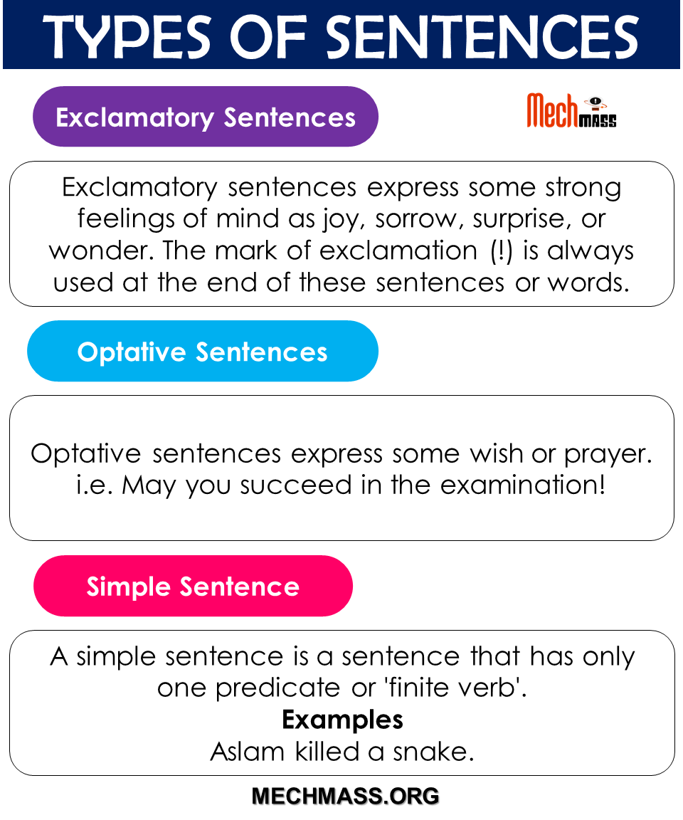 Types of Sentences in English Grammar