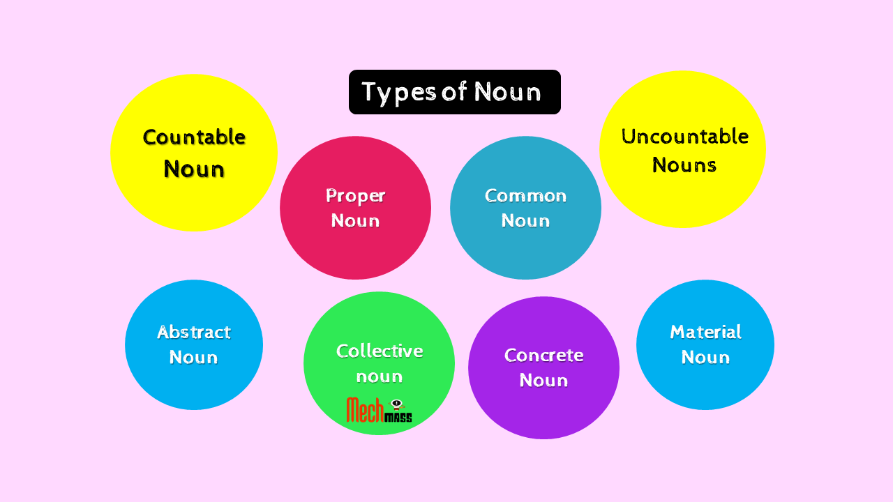 Types of Noun in English Grammar