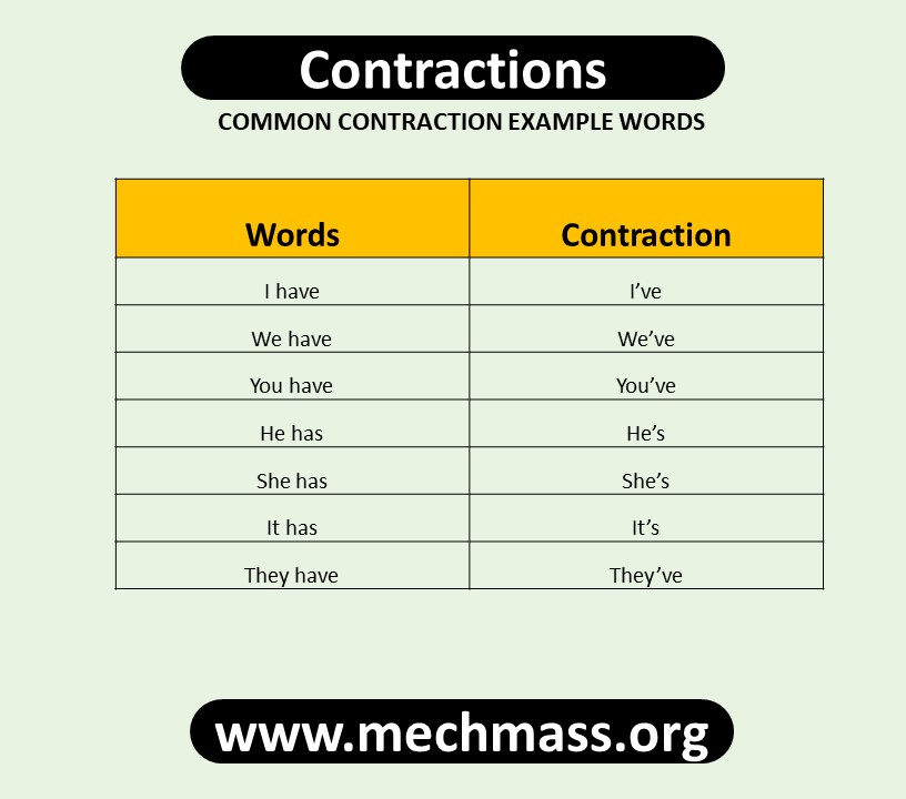 contractions in english grammar