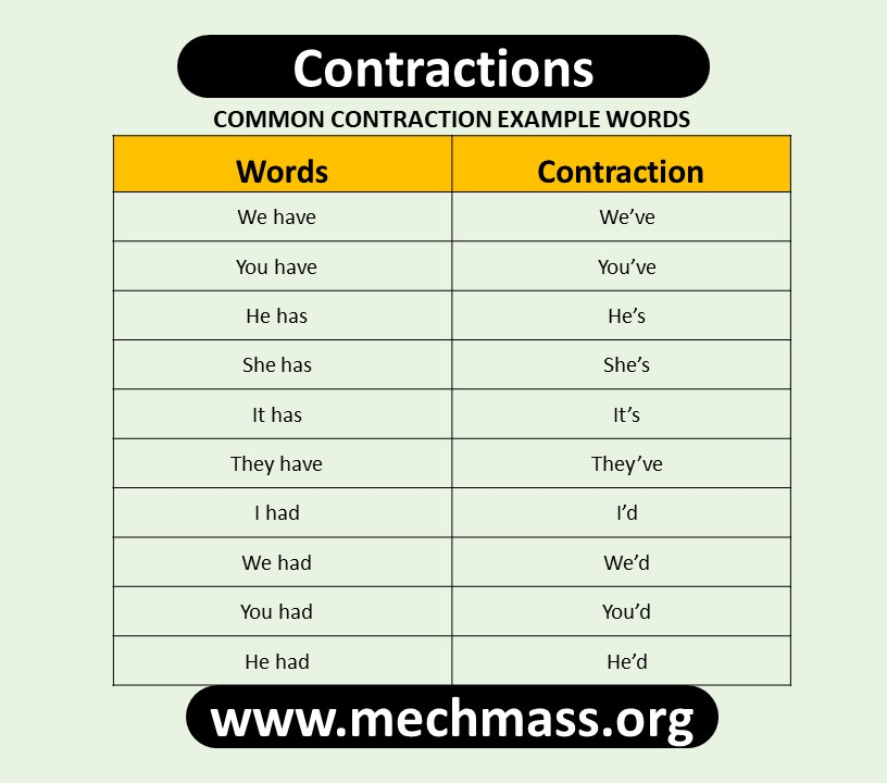 What is a contraction in English Grammar
