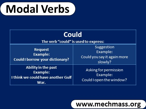 modal verb could