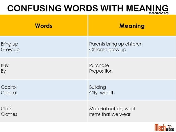 Confused words with meaning