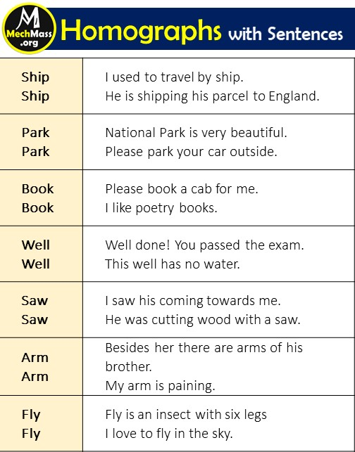 homographs with examples and sentences, words that are homographs, list of homographs