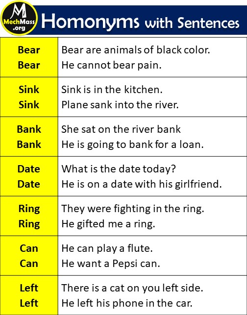 list of homonyms, homonyms with examples and sentences