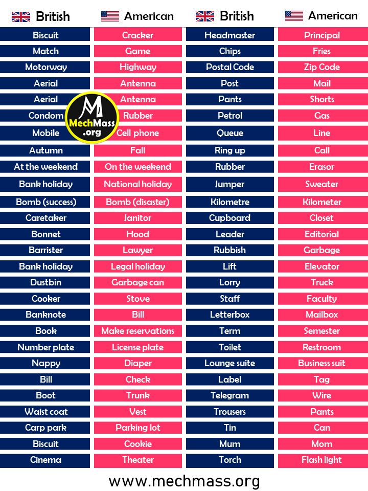 American English and British English words list A to Z